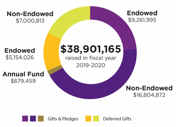 $38,901,165 was raised in fiscal year 2019-2020